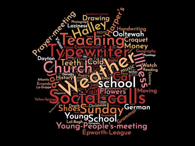 Mary Leslie Newton Word Cloud