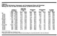 Economic Status of Black Women_Table 9-1.jpg